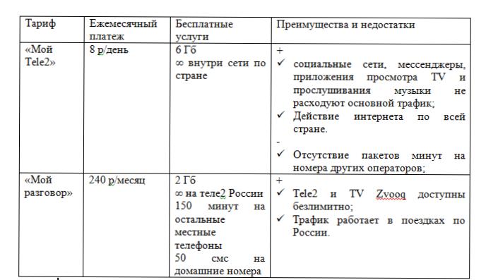 свобода общения 250 теле2 смена