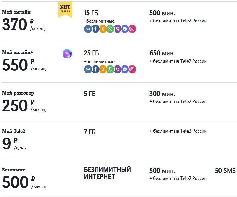 Обзор тарифов Теле2 в Брянске и области в 2021 году