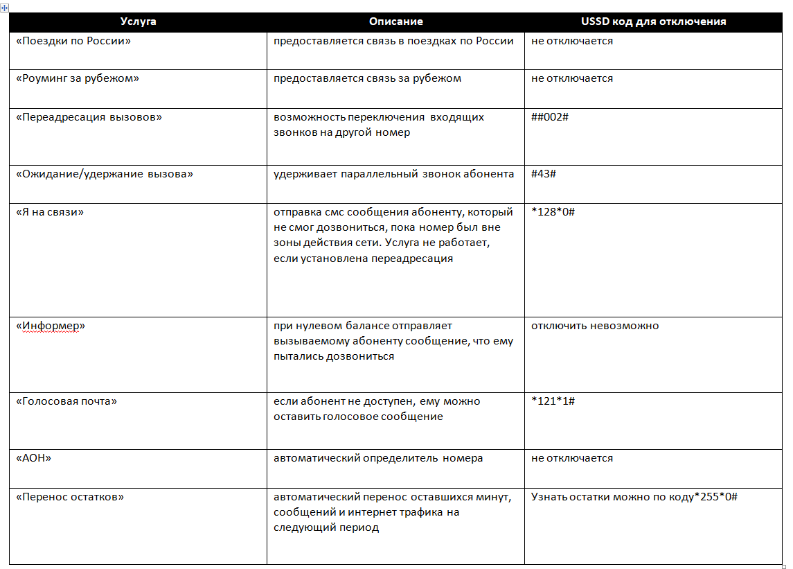 услуги включенные в тариф Альфа