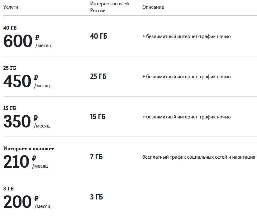Обзор тарифов Теле2 в Чувашии в 2021 году
