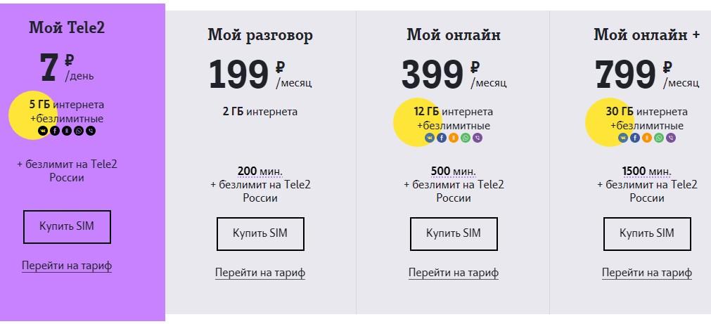 теле2 тв тарифы