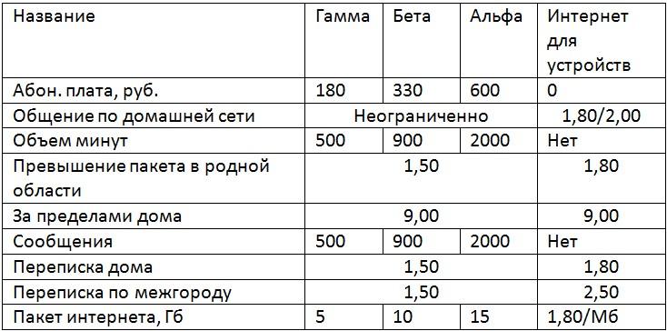 бизнес тарифы теле2 рязань