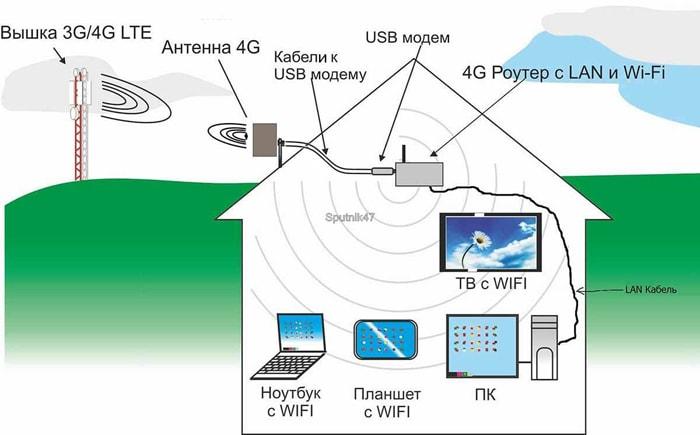 схема подключения wi-fi интернета в частном доме