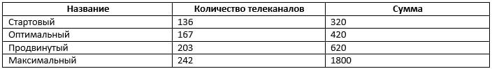 Бесплатный просмотр каналов Ростелеком ТВ