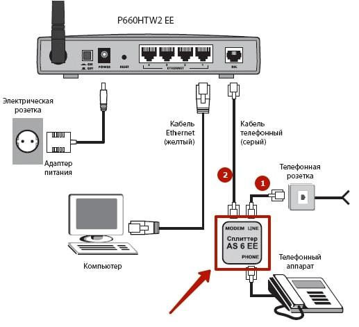 Настройка IPTV Ростелеком через роутер