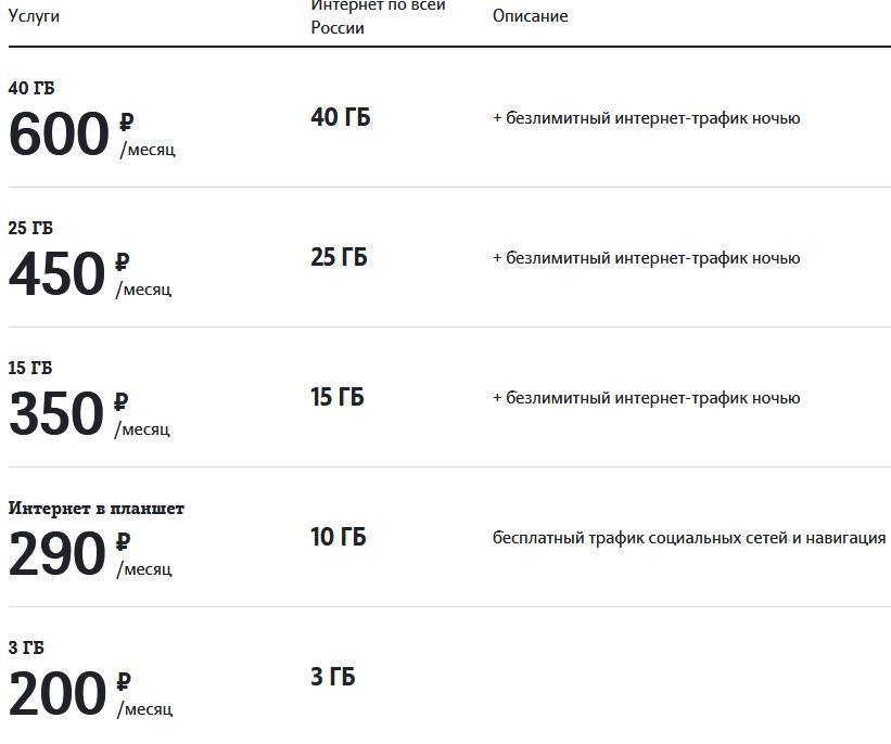 Обзор тарифов Теле2 для Смоленска в 2021 году