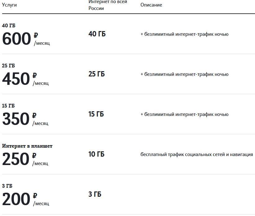 Обзор тарифов в Оренбурге и области от Теле2 в 2021 году
