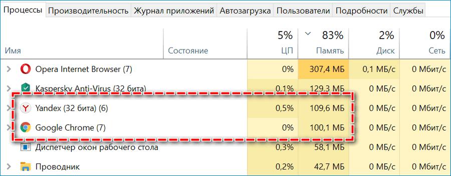 Потребление браузеры