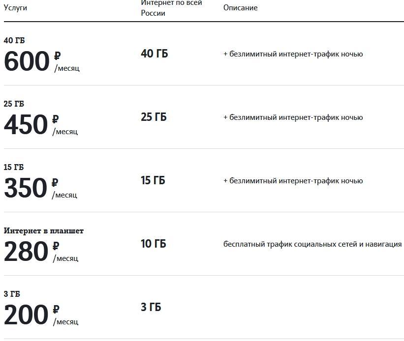 Обзор тарифов от Теле2 в Пскове и области в 2021 году