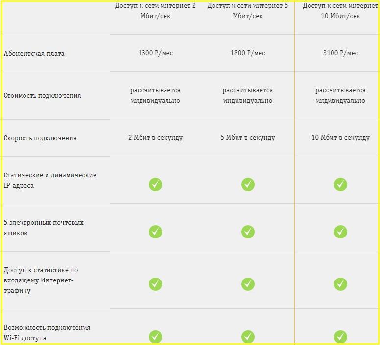 интернет для бизнеса в челябинске от мегафон