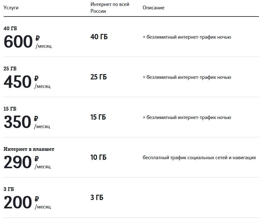 Обзор тарифов от Теле2 в Рязани и области в 2021 году