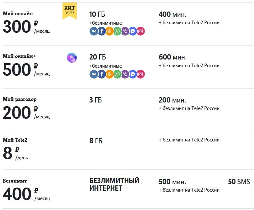 Обзор тарифов от Теле2 для Костромы и области в 2021 году