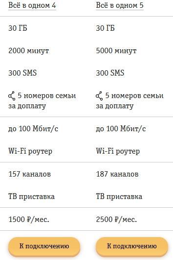 Обзор тарифов от Билайна для Волгограда и области в 2021 году