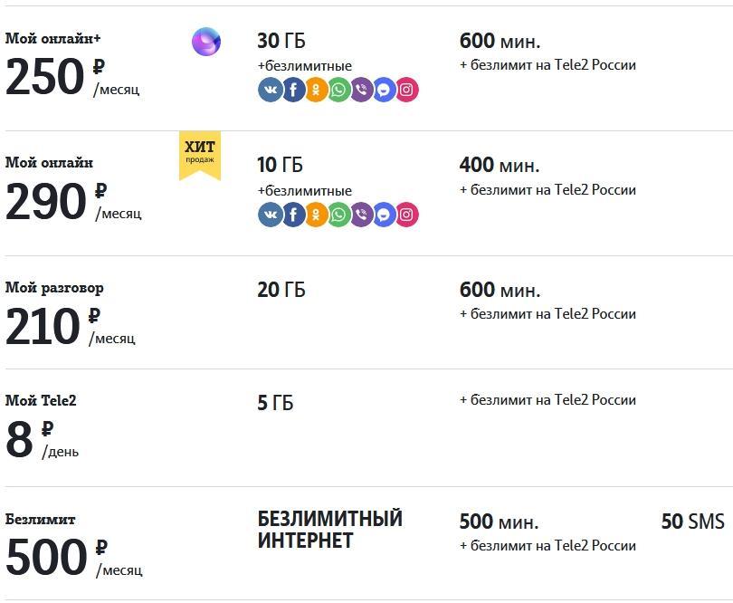 Тарифы в 2021 году на Теле2 для Перми и Пермского края