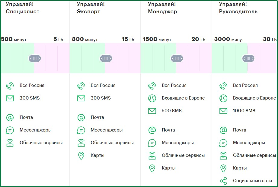 корпоративный тариф в татарстане от мегафон