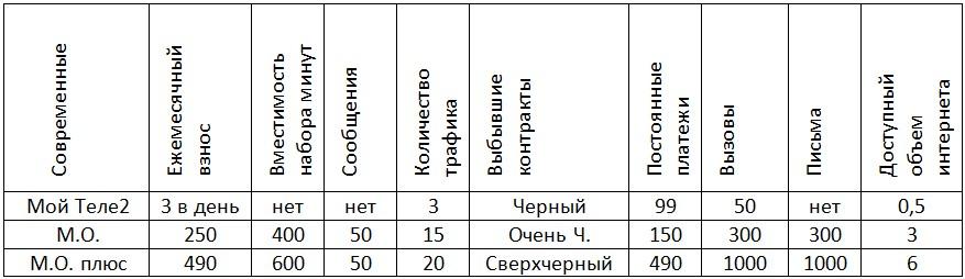 тарифы теле2 пенза старые и новые