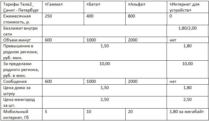 теле2 тарифы пермь бизнес