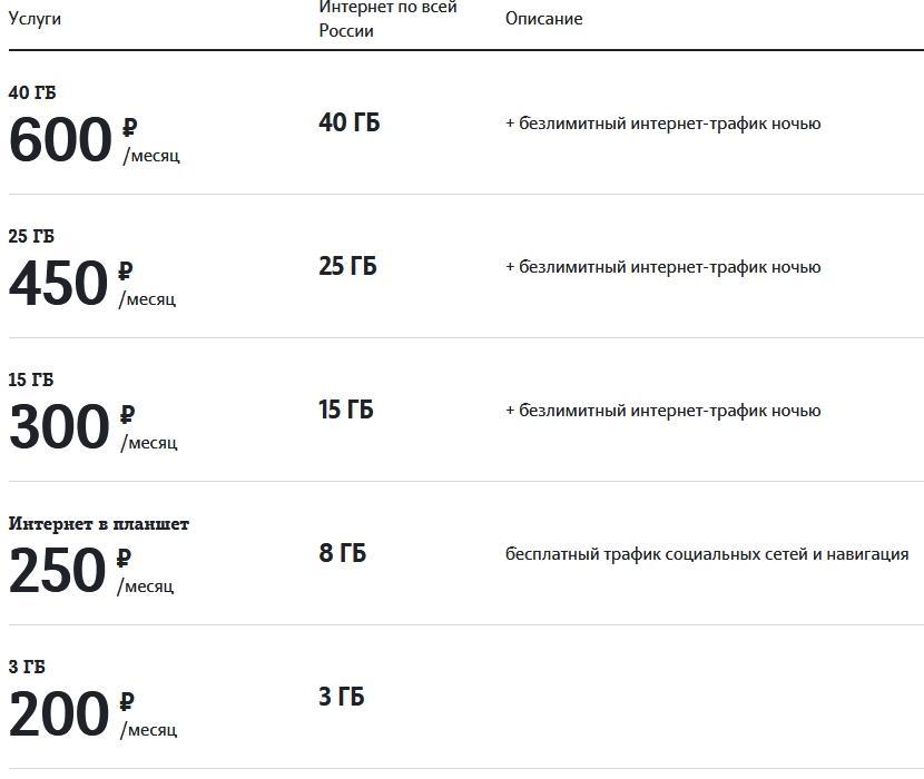 Обзор тарифов для Пензы от Теле2 в 2021 году