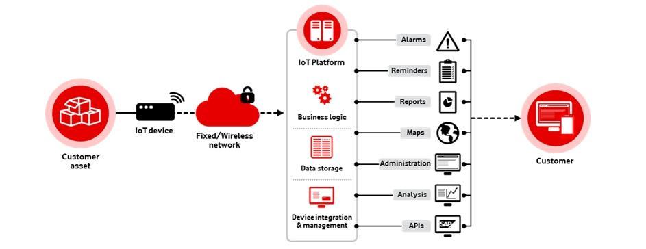 Тарифы Vodafone IoT для гаджетов «Интернета вещей»