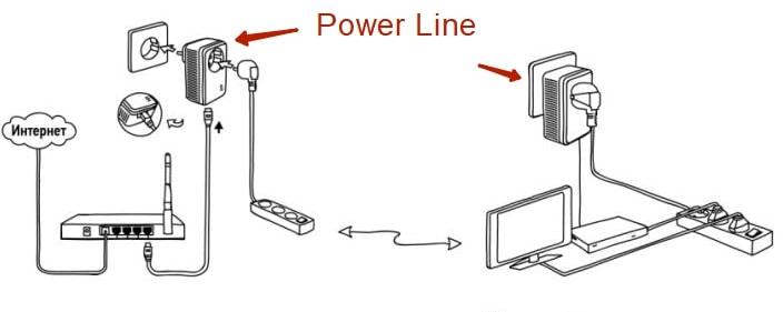 Как правильно подключить телевизор к телевиденью Ростелеком через приставку или роутер, настройка пульта к ТВ приставке