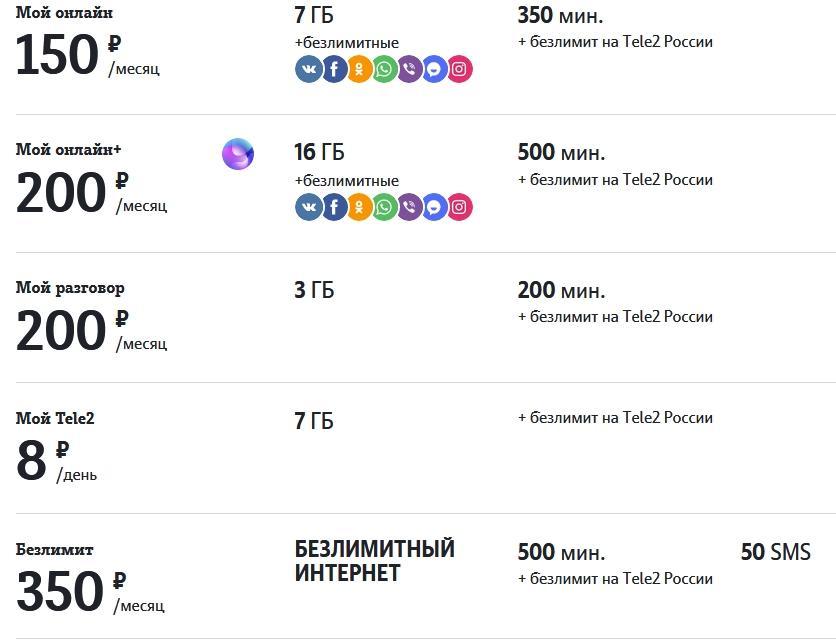 Обзор тарифов от Теле2 в Курске и области в 2021 году