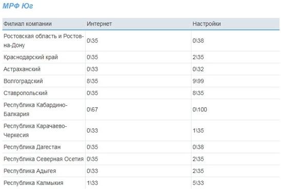 Список значений VPI и VCI Ростелеком для всех регионов