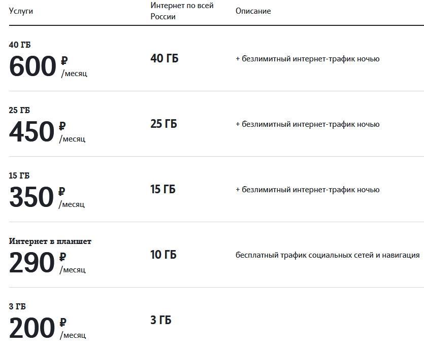 Обзор тарифов на Теле2 в Самаре и области в 2021 году