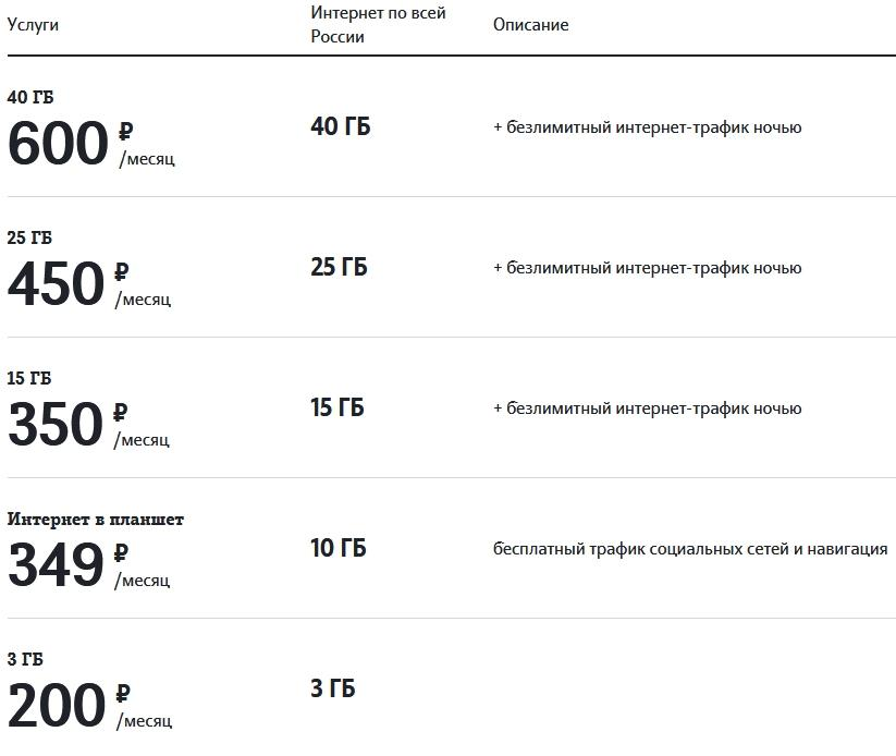 Обзор тарифов Теле2 в Томске и области в 2021 году
