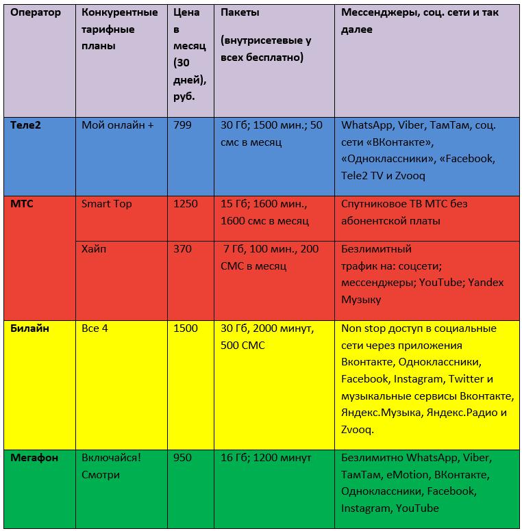 безлимитные тарифы теле2 и других операторов