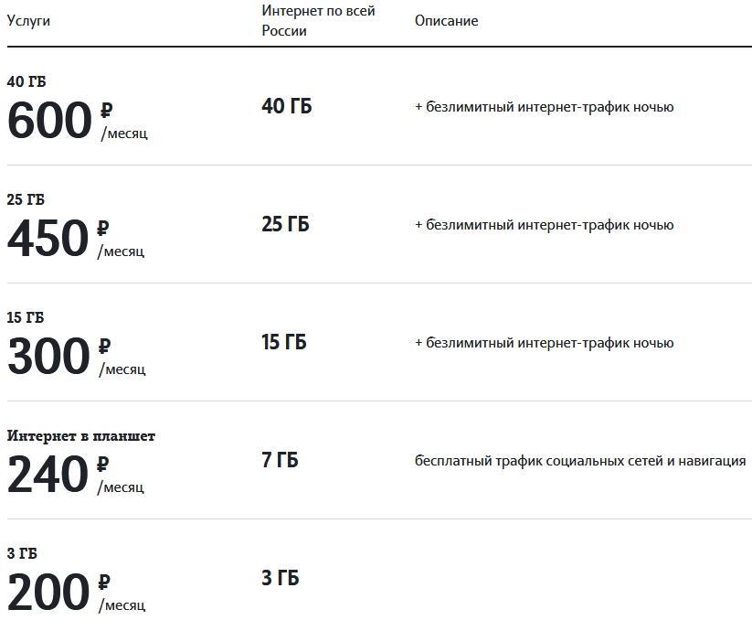 Обзор тарифов Теле2 в Ульяновске в 2021 году