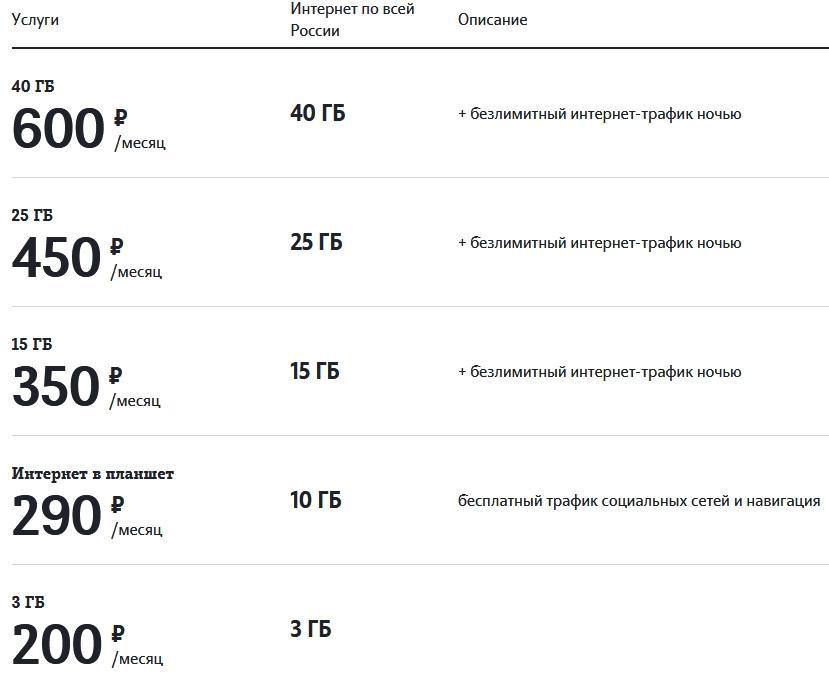Все тарифы Теле2 в Калуге в 2021 году