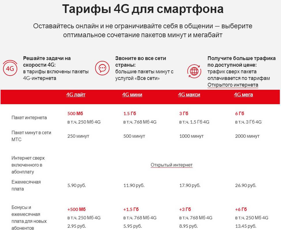 тарифы мтс в беларуси линейка 4G