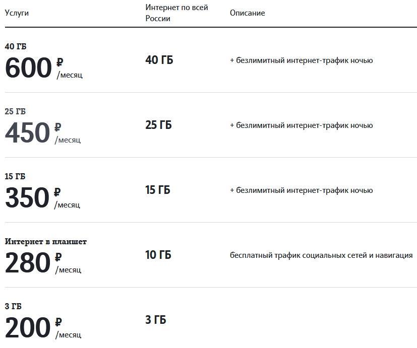 Обзор тарифов в 2021 году от Теле2 в Великом Новгороде