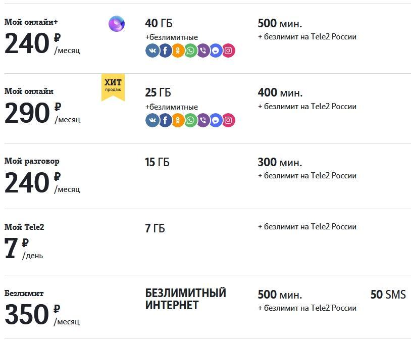 Обзор всех тарифов Теле2 в Ханты-Мансийске в 2021 году