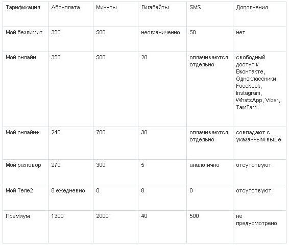 Обзор тарифов от Теле2 для Воронежа в 2021 году