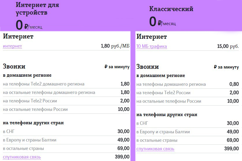 теле2 тарифы оренбург без абон платы