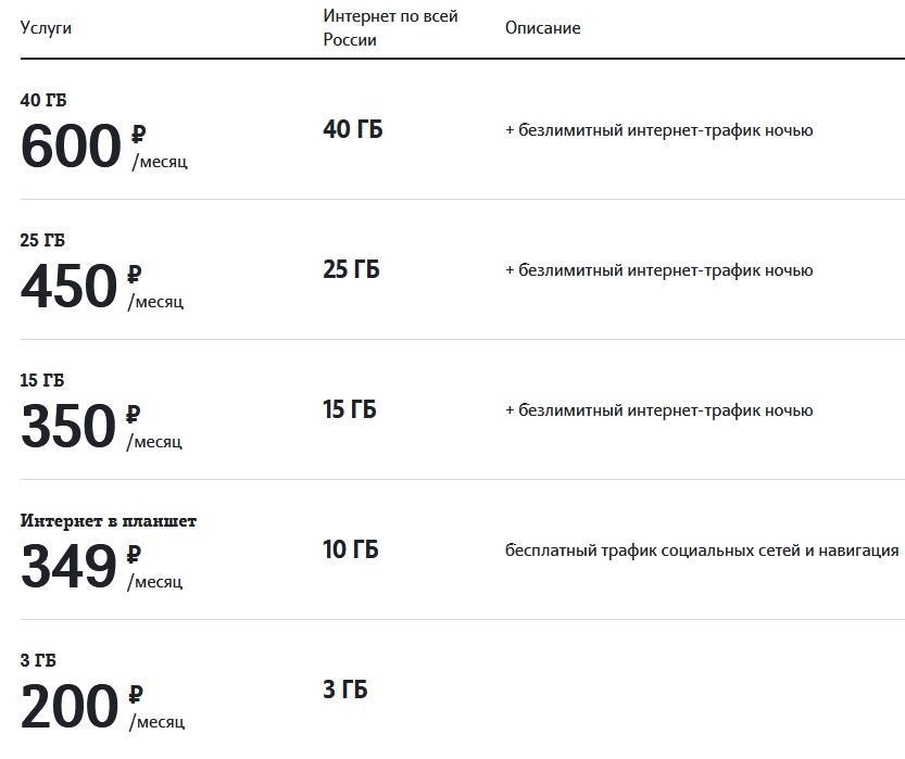 Обзор тарифов в 2021 году от Теле2 в Тамбове